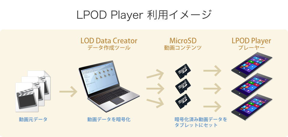 LPOD Player 利用イメージ